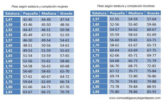 tabla de peso ideal